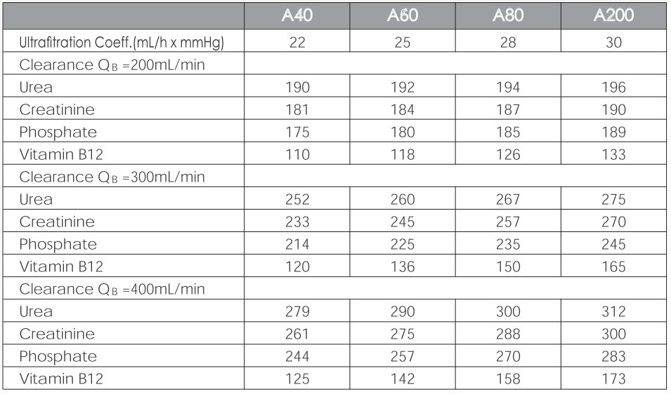 Low flux hemodialyser / Vitro performance data