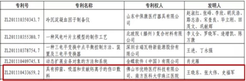 China patent award